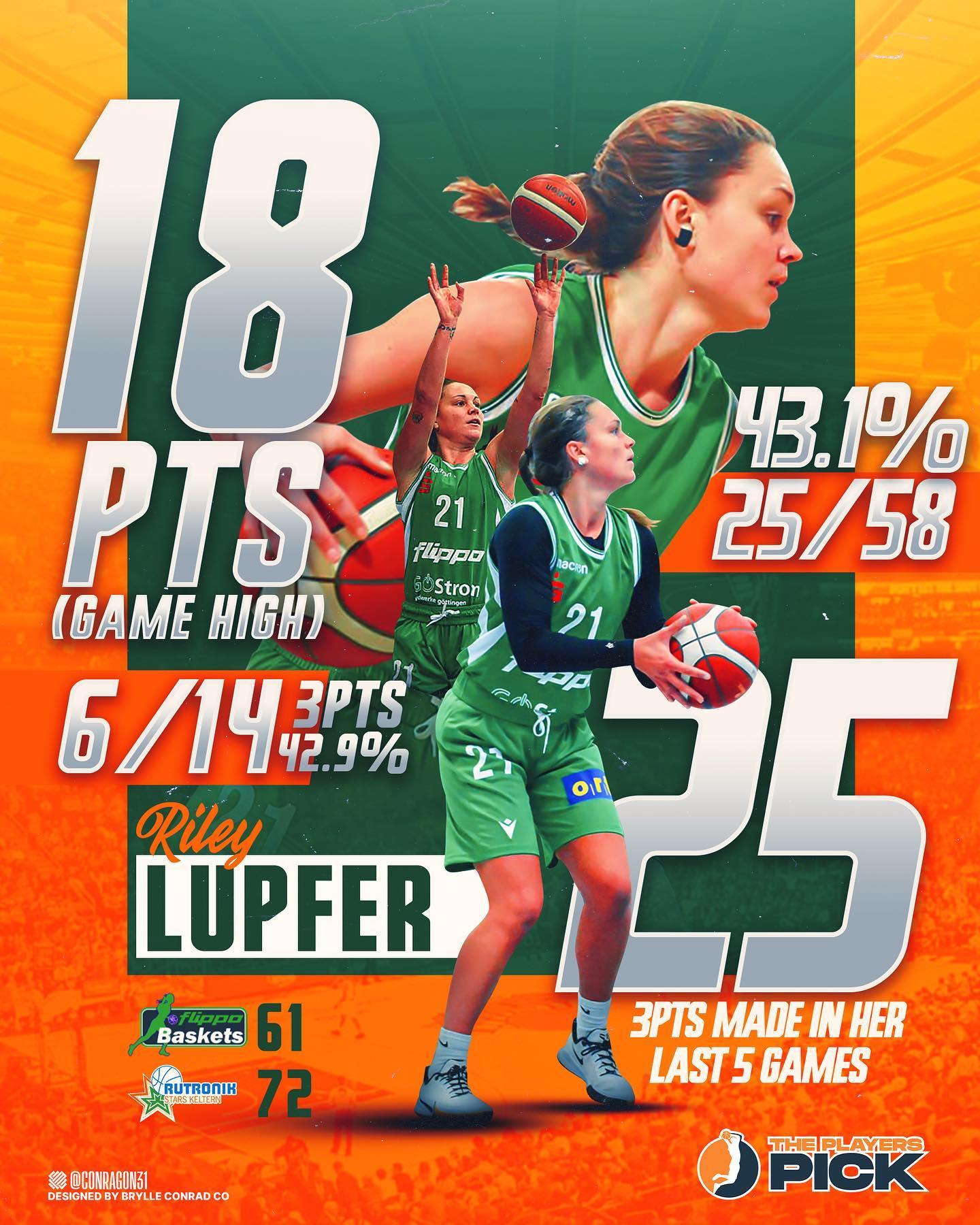 Lupfer keeps shining in Germany – 6 three point shots made – Top Scorer again vs Keltern!