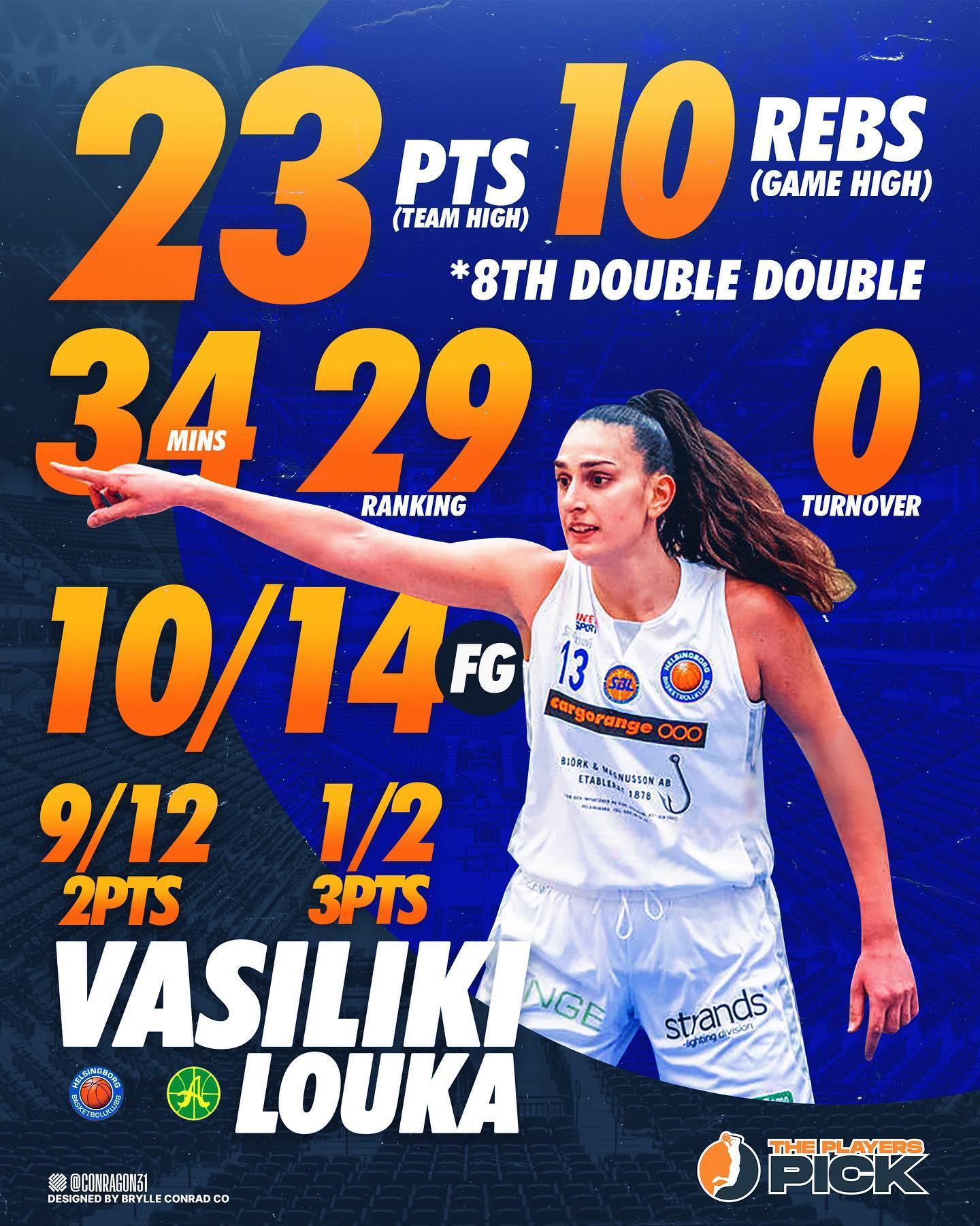 Louka was the MVP vs top-ranked Alvik – 23 points – 10 rebounds – 10/14 FG !