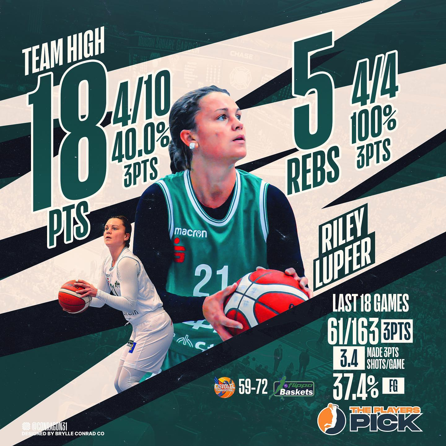 Riley Lupfer led Gottingen to 4th place with 18 points vs Freiburg!