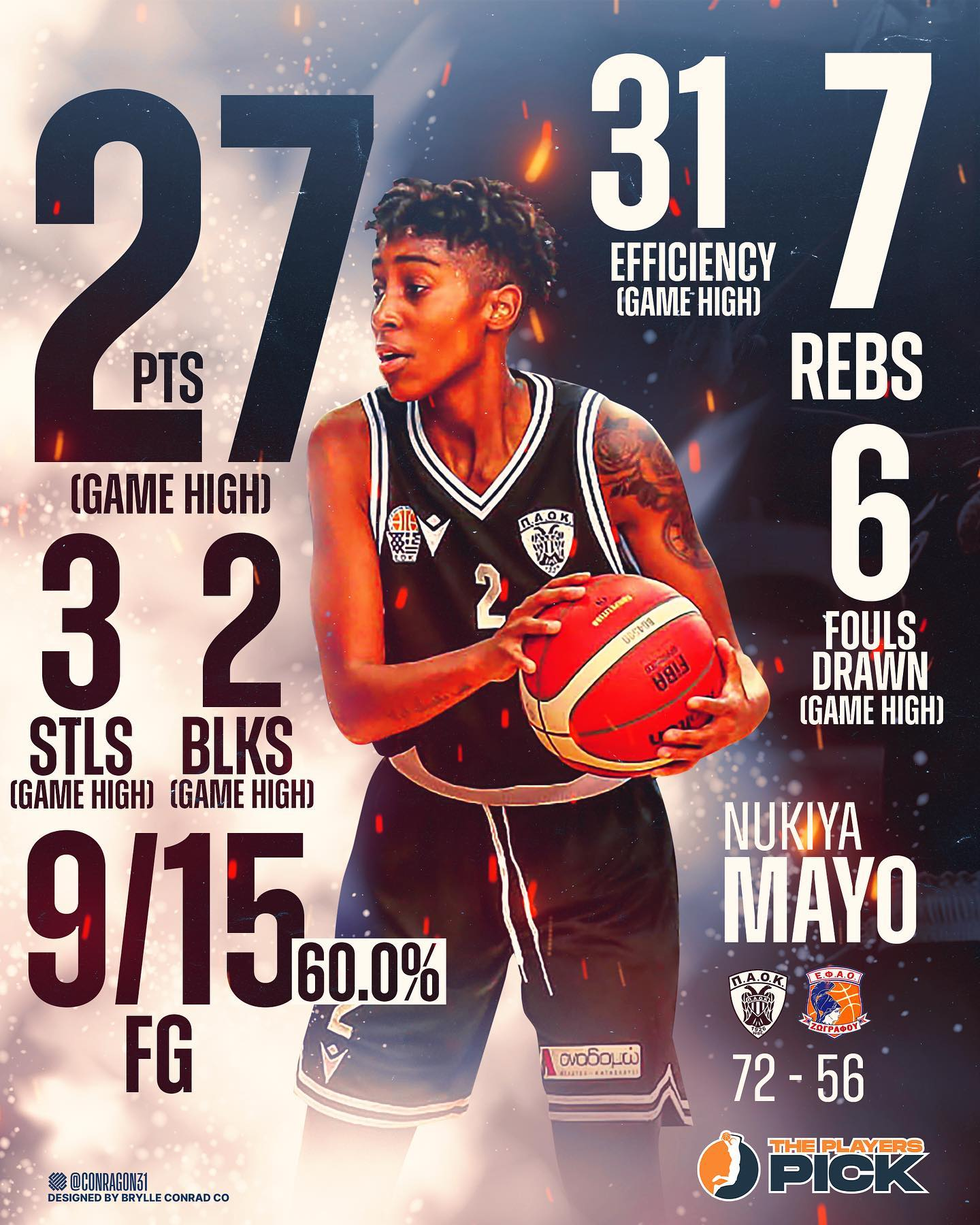 27 points & 7 rebounds for MVP Nukiya Mayo of PAOK!