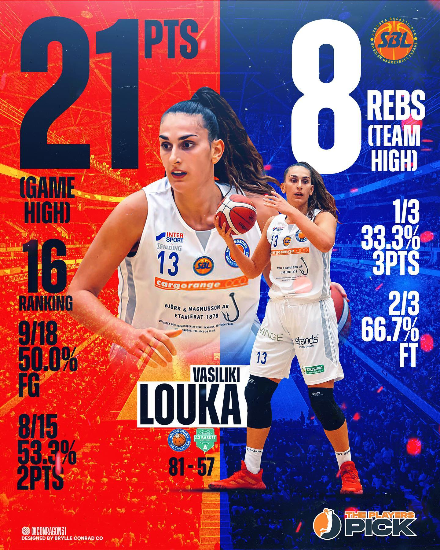 21 points & 8 rebounds for Vasiliki Louka vs Champions of Sweden A3 UMEA!