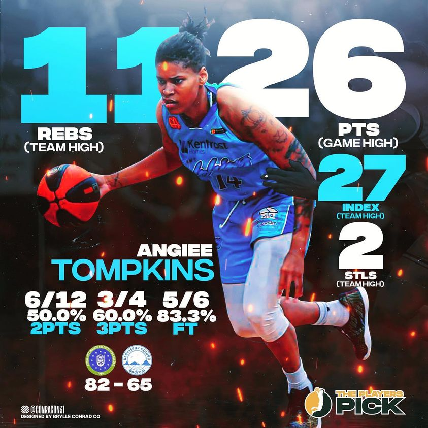 26 points & 11 rebounds for Tompkins vs the Top-Seeded team in Turkey!