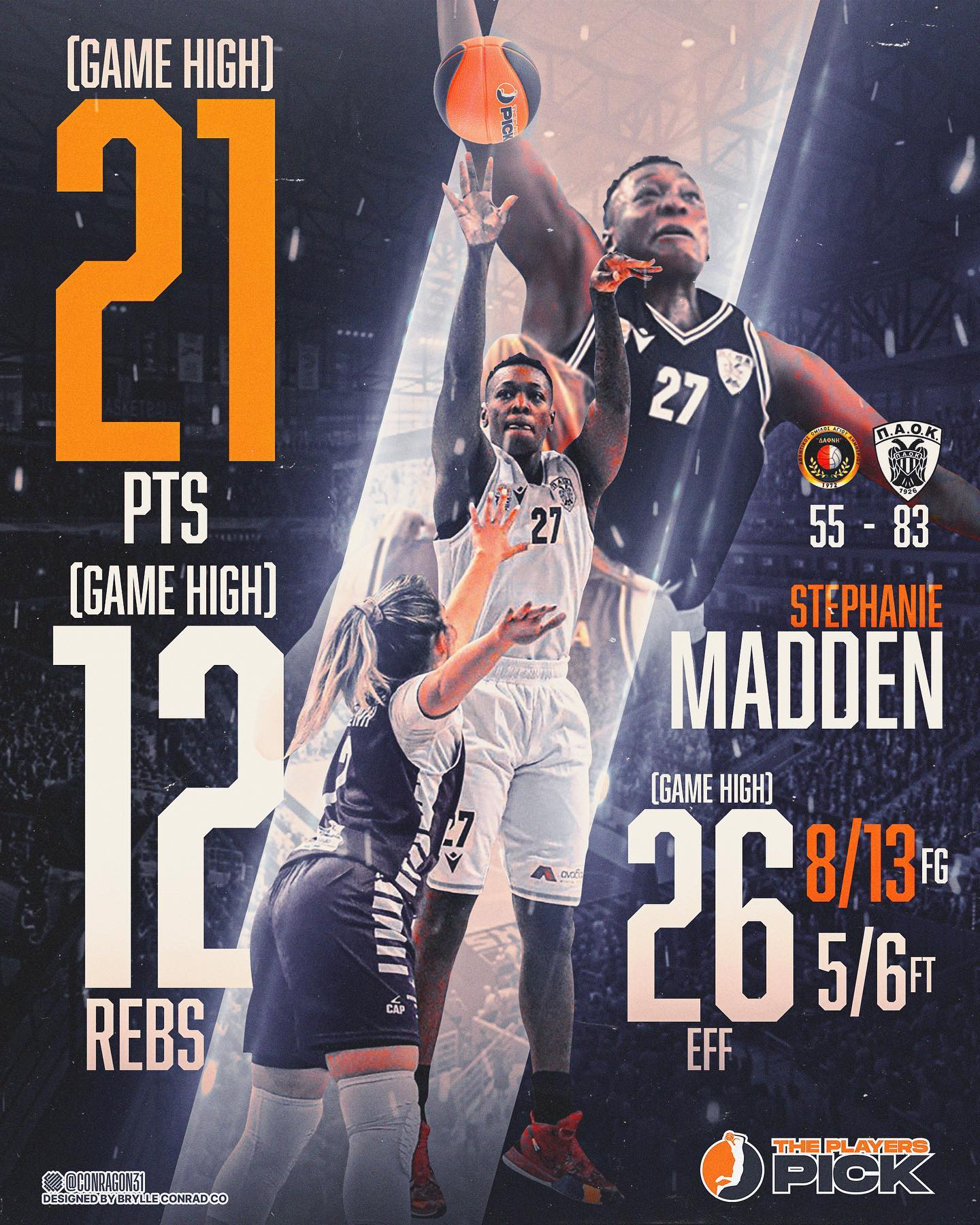 5th win in a row for PAOK behind another double double from Madden!