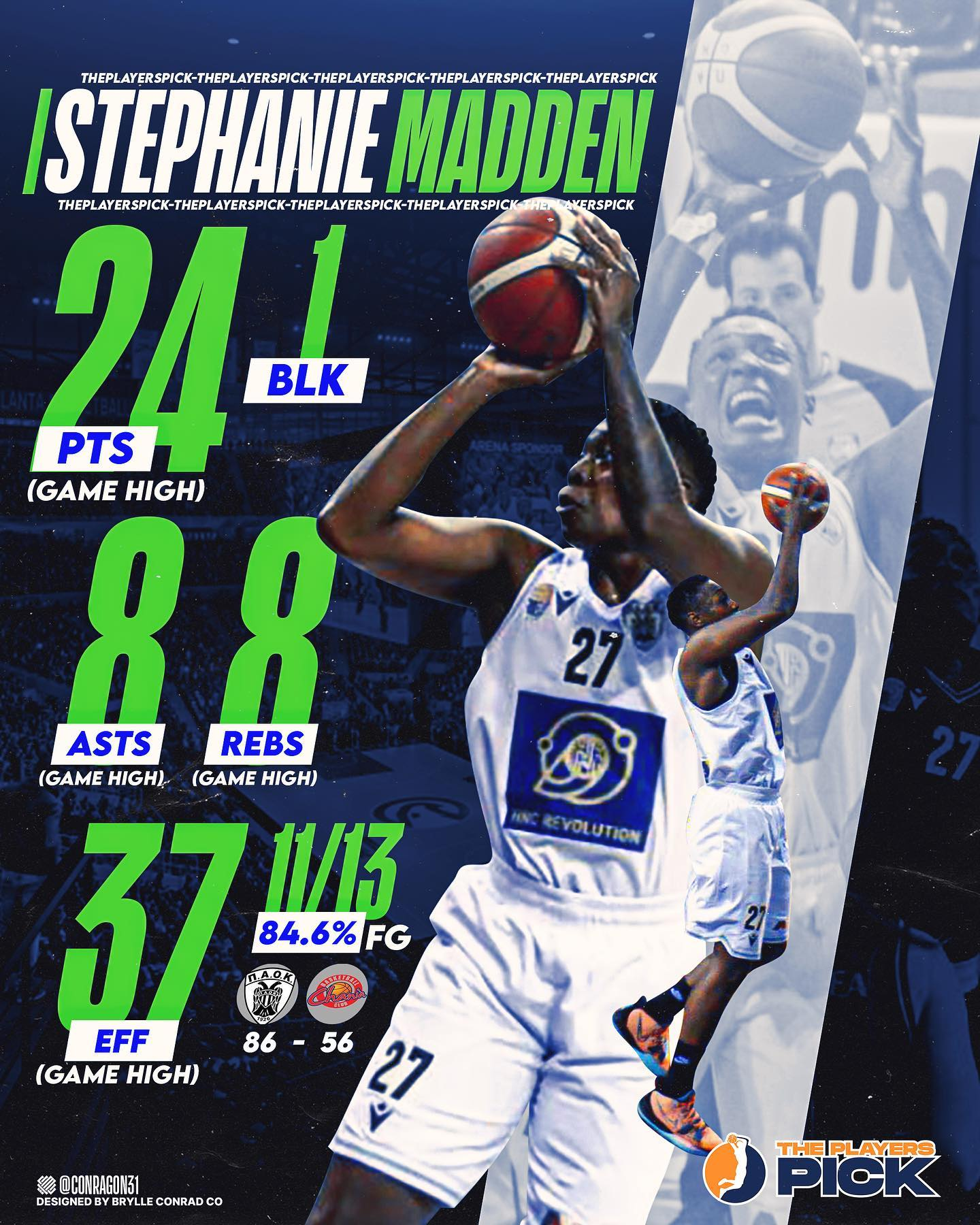 Stephanie Madden flirted with a triple double vs OAX!