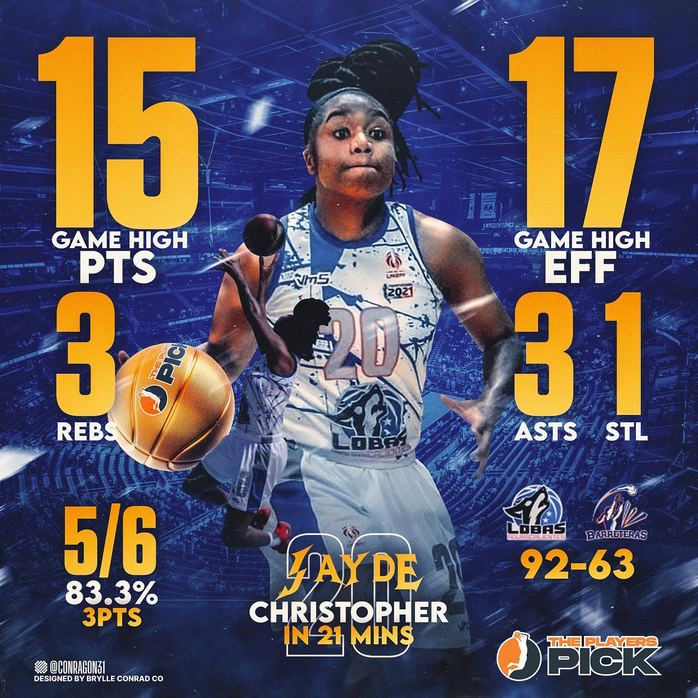 MVP Jayde Christopher went off with 5/6 3pts vs Barreteras!